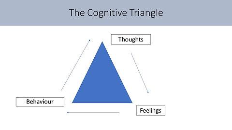 CBT triangle.jpg