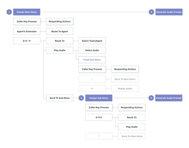 Flow-Design IVR .jpg