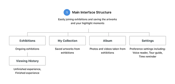 Main Interface Structure