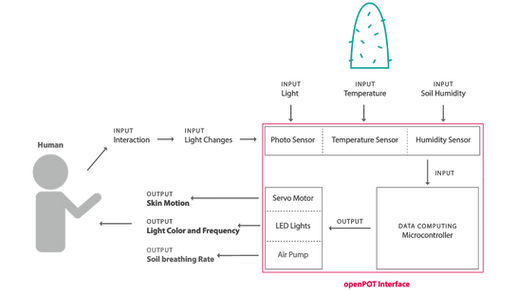 openPOT Installation Diagram
