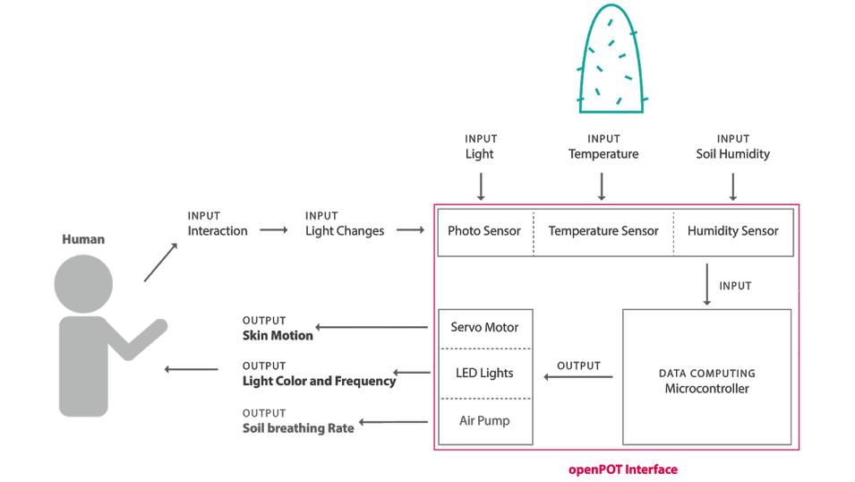 openPOT Installation Diagram