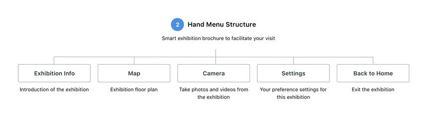 Hand Menu Structure