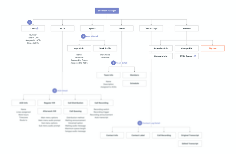 Connect Manager | Information Architecture