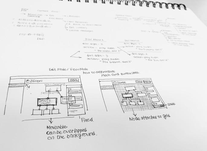 Graphical IVR Editor Design Exploration