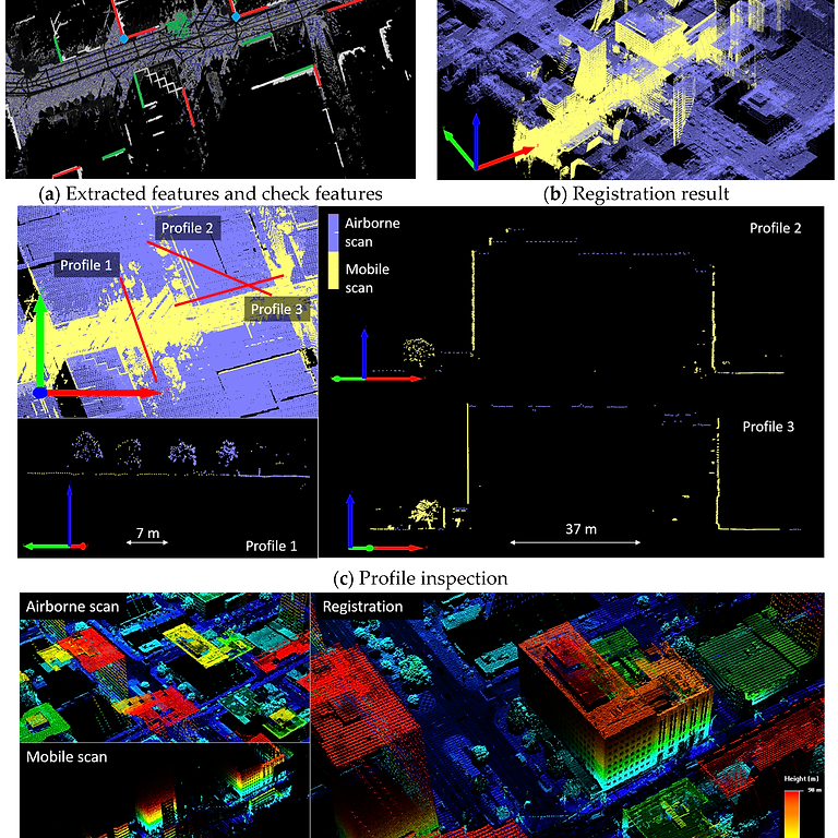 Multi-Feature Registration of LiDAR Point Clouds