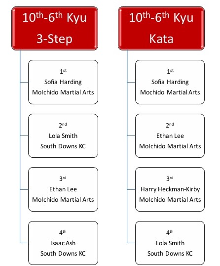 10th-6th Kyu