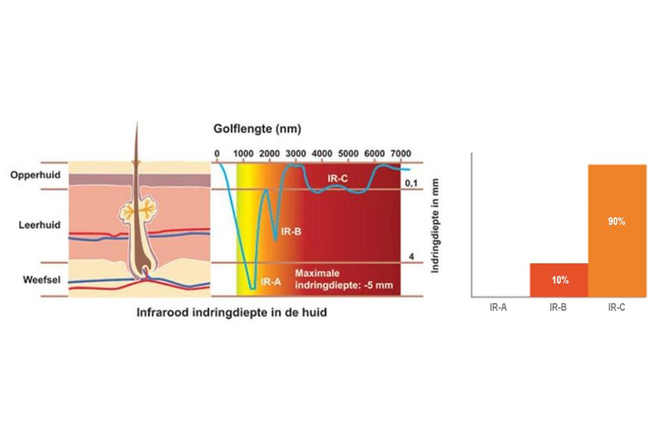 specificaties_infraroodcabine
