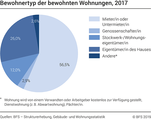 BFS Mieten vs Eigentum.png
