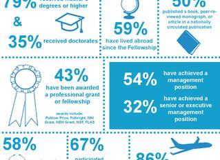 Shansi Fellowship Alumni Infographic