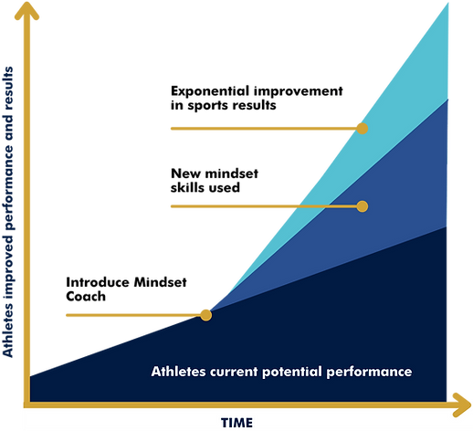 Athletes improved performance and result