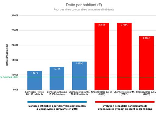 Nouvel emprunt de 25 Millions d'euros pour Jean-Pierre Barnaud