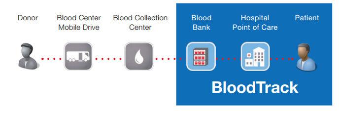 Infomedika.s Blood Bank Solutions