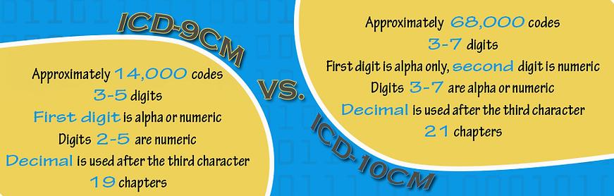 IDC-9 vs. IDC-10