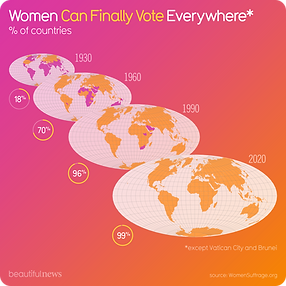 Women can finally vote everywhere