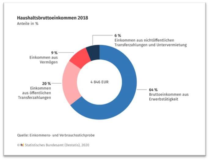 El reparto del ingreso bruto mensual promedio de los hogares en Alemania
