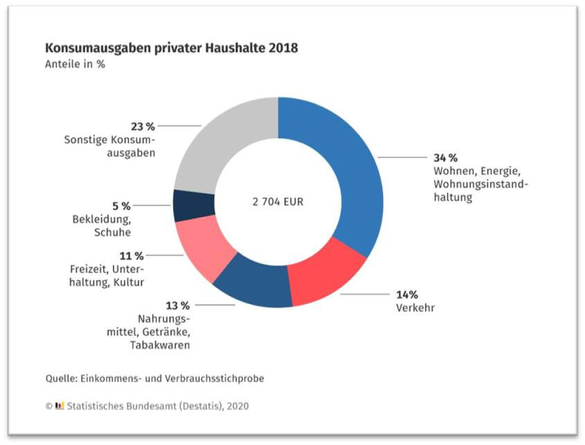 El reparto del gasto de consumo de los hogares en Alemania