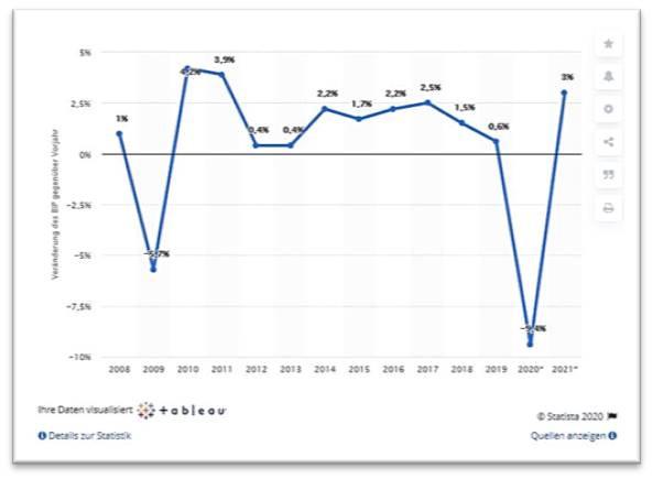 La evolución del producto interno bruto (PIB) real de Alemania.