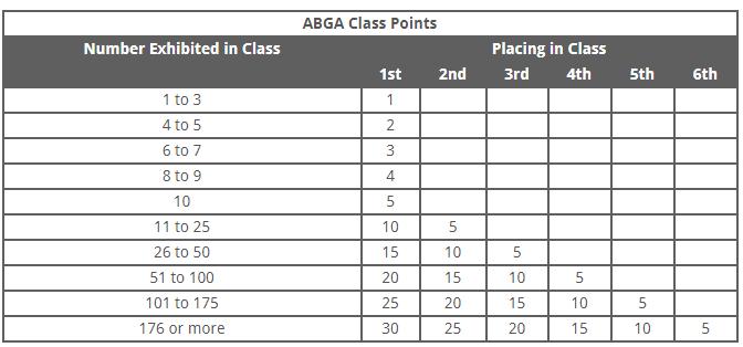 ABGA POINT CHART