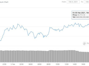 Ethereum Reaches New All-Time High, Bitcoin Breaks Above $38,000