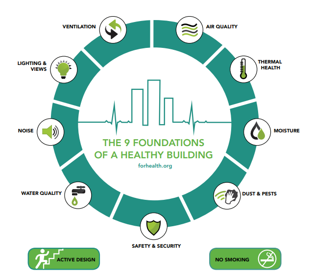 9 Foundations of a Healthy Building