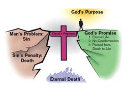 God's Bridge - Slide 15