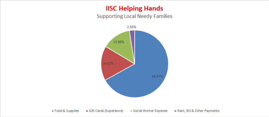 2020-05-30 Helping Hands - Graph.png