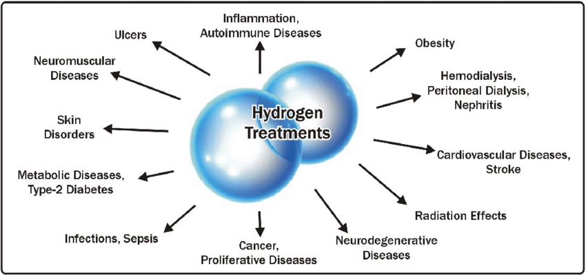 Hydrogen water generator, Hydrogen water device, hydrogen water bottle