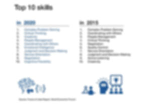 Top 10 skills, Future of jobs report, World Economic Forum