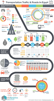 Transportation, Traffic & Roads In Egypt