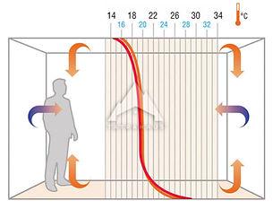 priebeh-teplot-pri-podlahovom-vykurovani