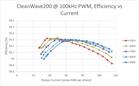 Pre-Switch: Performance Data
