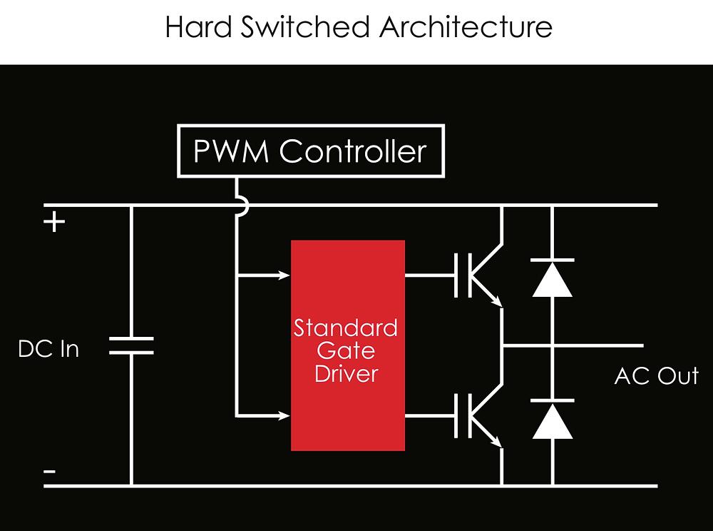 Hard Switching half bridge
