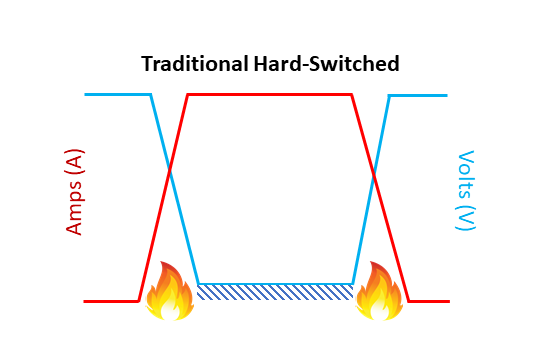 Hard-Switching a transistor causes switching losses when the current and voltage wave forms overlap.