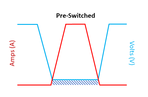 Zero Voltage Soft Switching with no overlap in current and voltage wave form