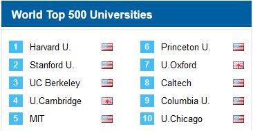 ranking mejores universidades del mundo