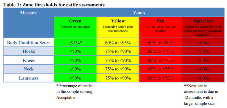cattle_assessment_zone_thresholds.png