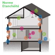 Normes d'étanchéité Nobles Edifices