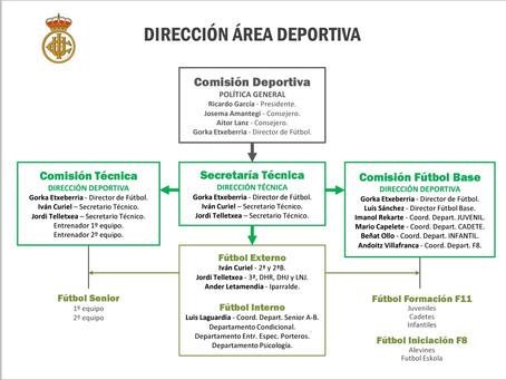 Organigrama de Dirección del Área Deportiva