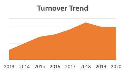 Turnover Trend.JPG