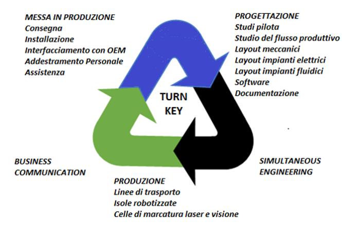 SITEC Tecnologie di Produzione | Flessibilità ed Efficienza