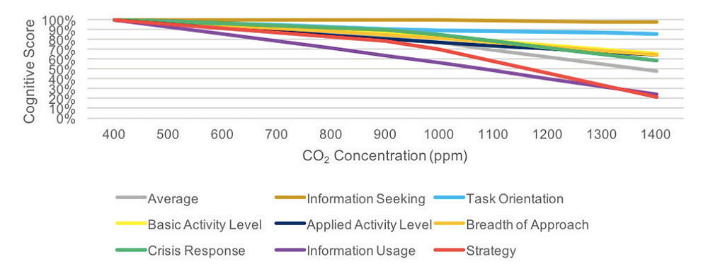 CO2 impact on employee cognitive abilities