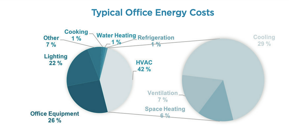 Office energy and HVAC costs