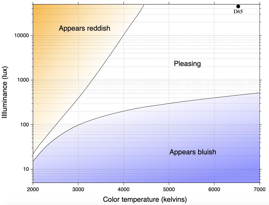 Kruithof curve for IEQ
