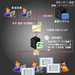 【レポート配信の自動化】経営層、各部門長、担当者へ配信するレポートの作成とメール配信を自動化