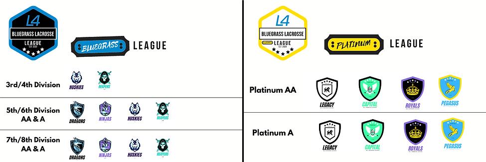 Bluegrass Lacrosse League Rankings.png