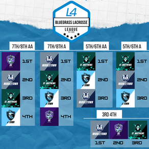 Rankings are out!
