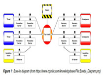 A Systemic Bowtie Method for Risk Assessment in Complex Projects
