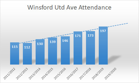 Winsford United Acerage croed figures