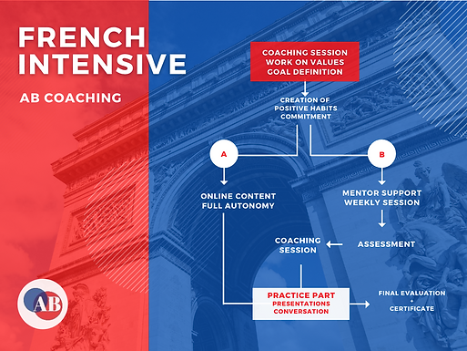 The most efficient way to learn French | Powerful tools to learn faster