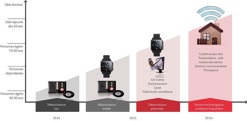 evolution-offre-graphique.jpg